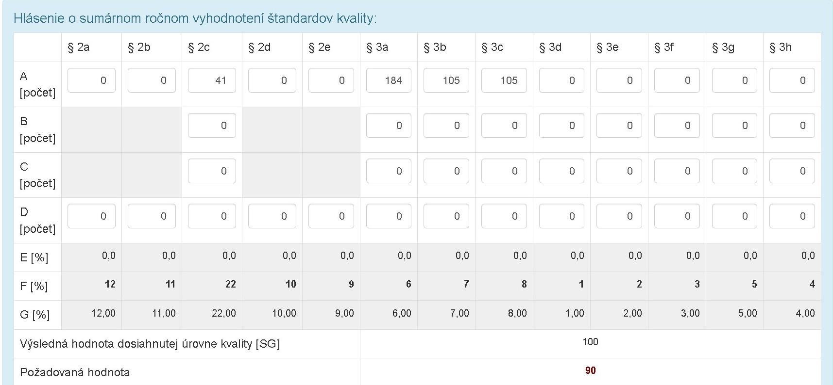 štandardy kvality 2